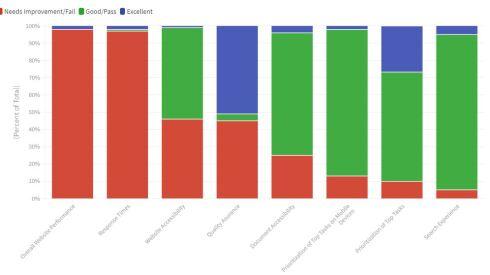 A chart on municipal website performance using OpenCities data