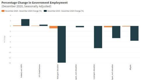 employment_situation_just_gov_dec_2020