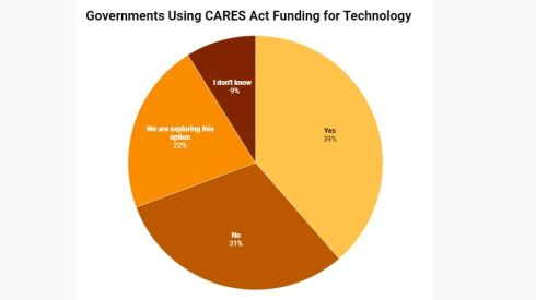 OpenGov_zogby_survey_cares_act.