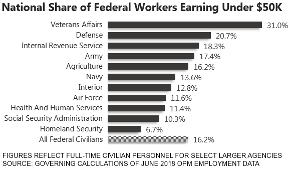 pay-by-federal-agency