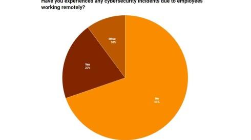 biz_viz_101121_nascio_2021_cio_survey_wfh_cyber_horizontal.jpg